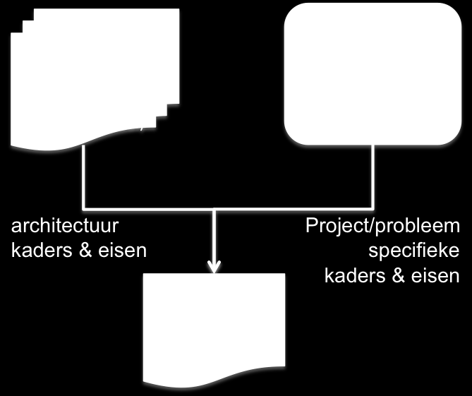 Project Start Architectuur (PSA) De Project Start Architectuur (PSA): Vertaling van de