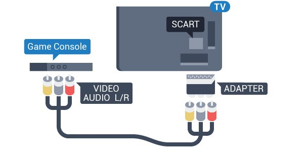 Video-Audio LR / Scart Sluit de gameconsole op de TV aan met een composiet-kabel (CVBS) en een audio L/R-kabel naar de TV.