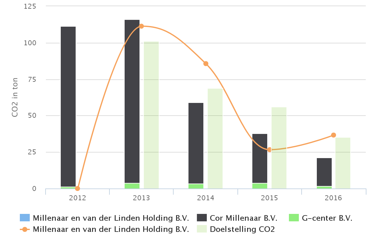 6. CO2 footprint en referentiejaar Het referentiejaar van de CO2 footprint is 2012.