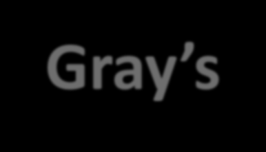 Gray s Reinforcement Sensitivity