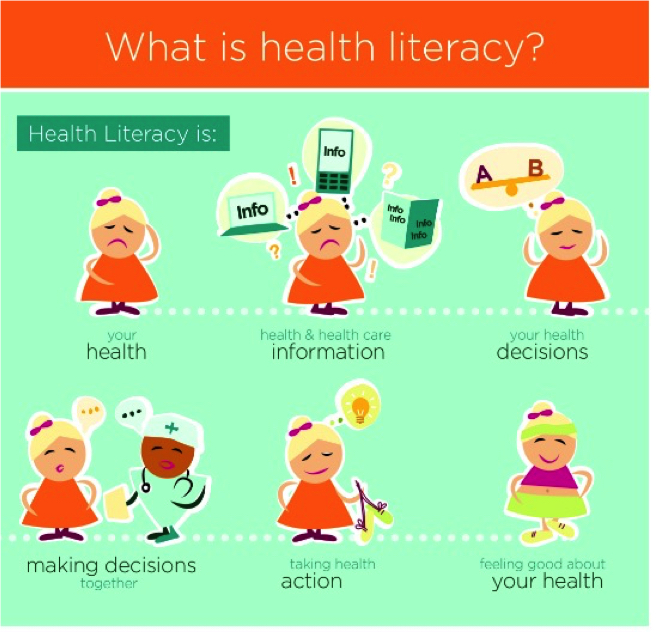 De WHO definieert health literacy als volgt: the cognitive and social skills and ability of