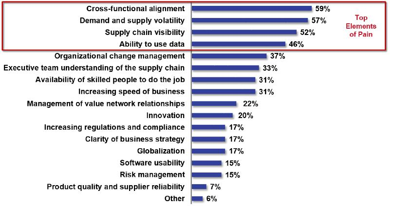 Top elements of pain in supply chain management Source: