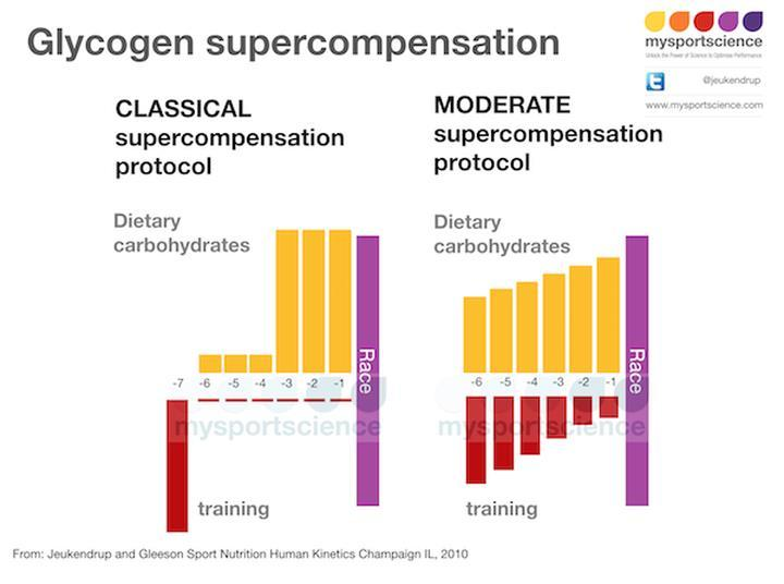 Supercompensatie Classical: <2 gram kh/kg 4 t/m 6 dagen voor inspanning 8-12 gram kh/kg 3 t/m 1 dag(en) voor inspanning Moderate: 5 gram kh/kg 4 t/m 6