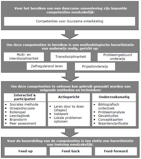 Integreren en operationaliseren van competenties voor DO