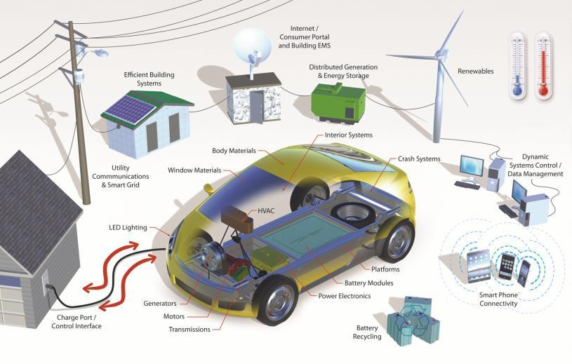Dutch vision Why invest in electric vehicles?