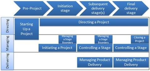 PRINCE2 Projectfasen Copyright AXELOS Limited 2011.
