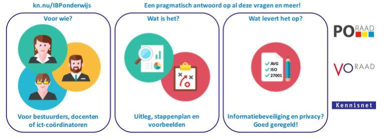 Informatiebeveiliging en privacy.