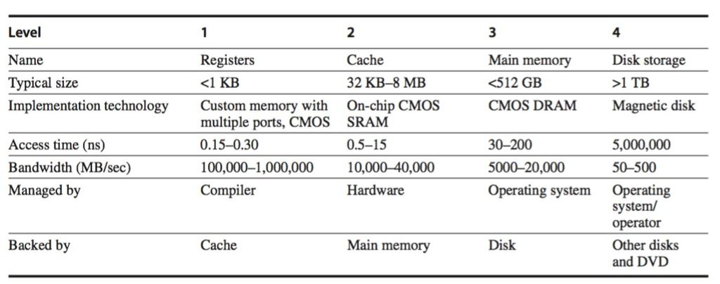 Memory hierarchies Taken from Computer