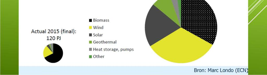 wind) - Biomassa - Geothermie - CO2 opslag (CCS).