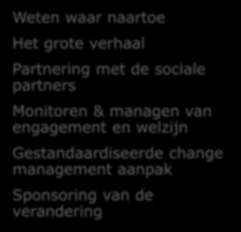 partners Monitoren & managen
