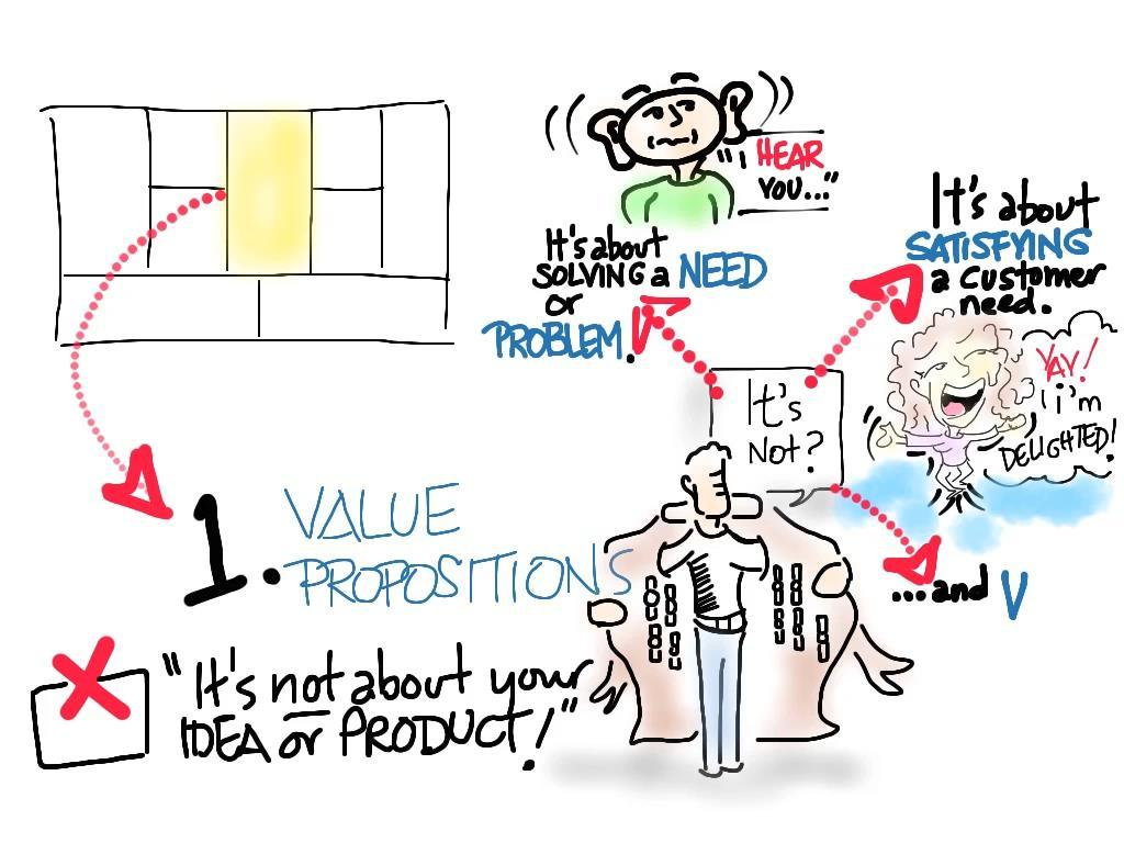 VALUE PROPOSITIONS what are you offering them?