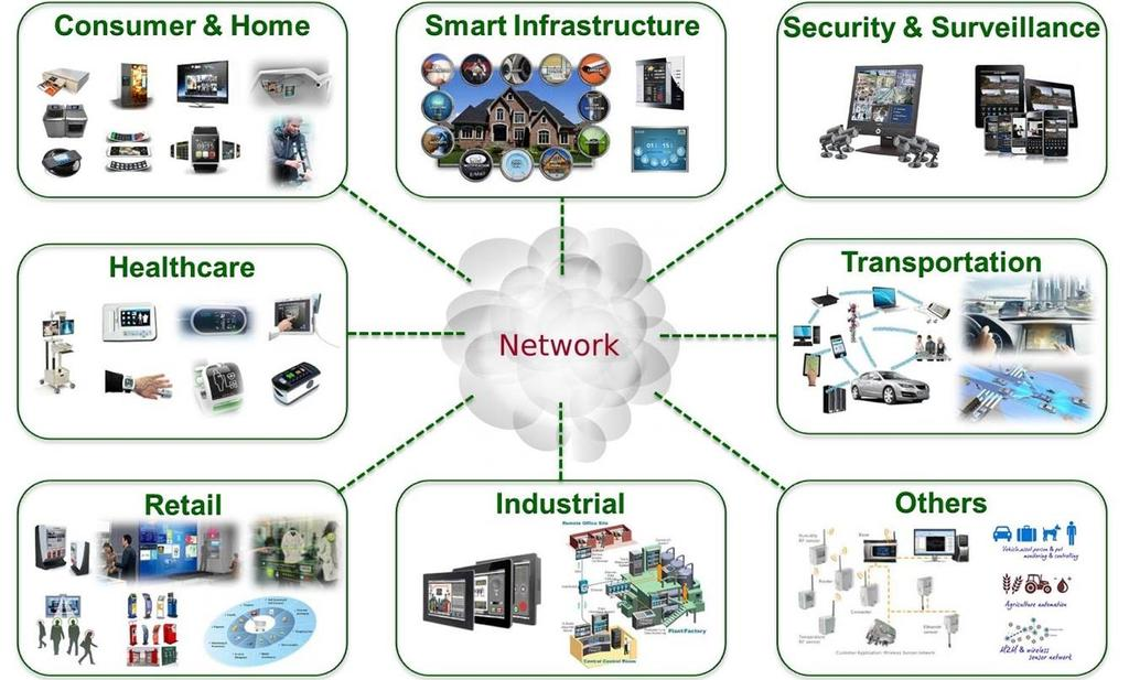 Internet of Things 4e Industriële