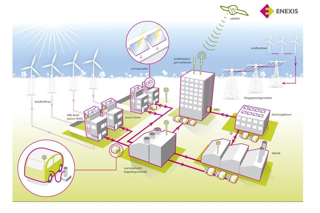 Het Smart Grid Our common future* 30 *Titel van een rapport uit 1987 van de World