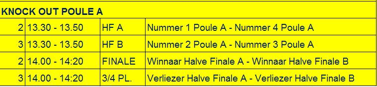 Knock out fase Poule A Poule B Uitreiking