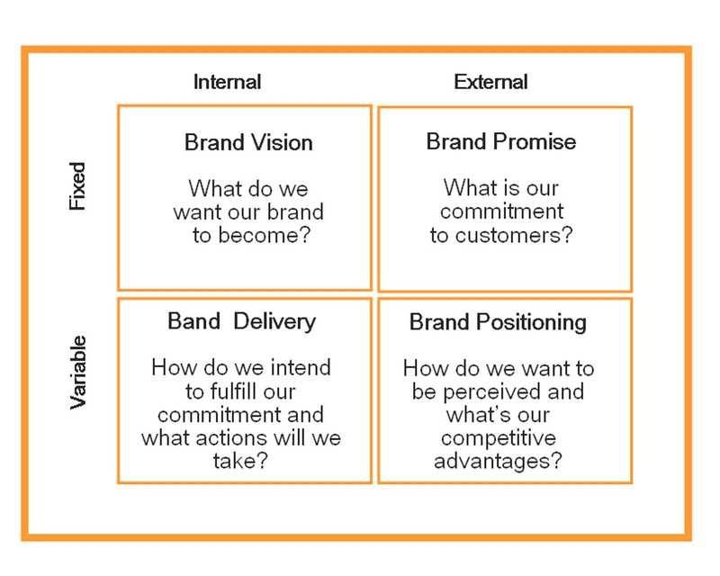 Brand Development Process: How can branding