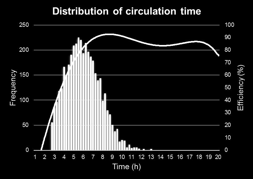 Efficiency by Sand-Cycle data Distribution of circulation time