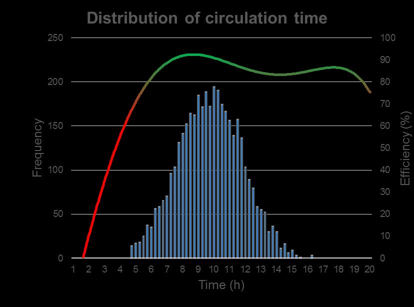 Efficiency by Sand-Cycle data (2) Distribution of circulation time