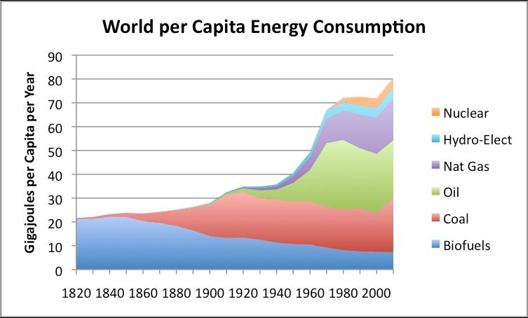 Waar staan we nu wereldwijd? Per capita world energy consumption, calculated by dividing world energy consumption shown in Figure 1 by population estimates, based on Angus Maddison data.