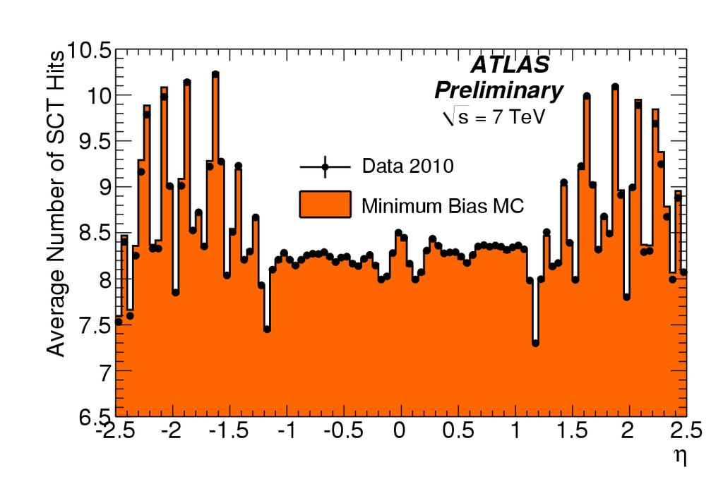 Number of SCT hits Tracking detectoren Radius in ATLAS [mm] 514 443 371 299