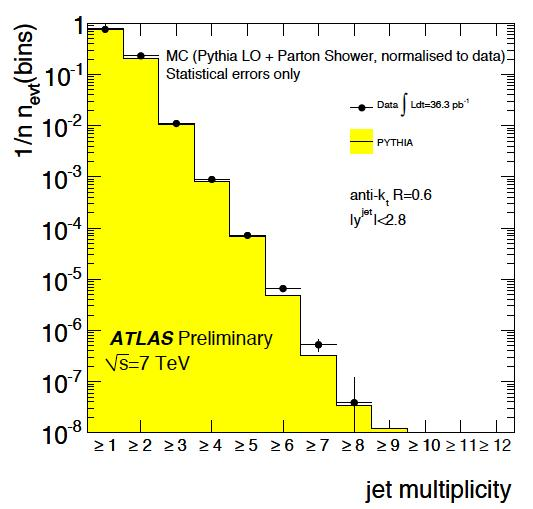 Differential jet distributions Inclusive jet multiplicity