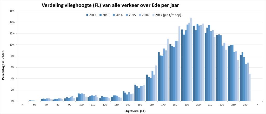 Vlieghoogtes over Ede (3)