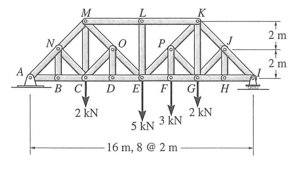 Problem 1 (Weight 2.0 - approx. 35 minutes) The truss below is known as a Baltimore truss and is loaded as shown in the figure. All relevant dimensions can be found in the figure.