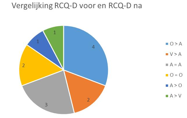 Readiness to Change Questionnaire (RCQ-D) (completers) V = vooroverweging