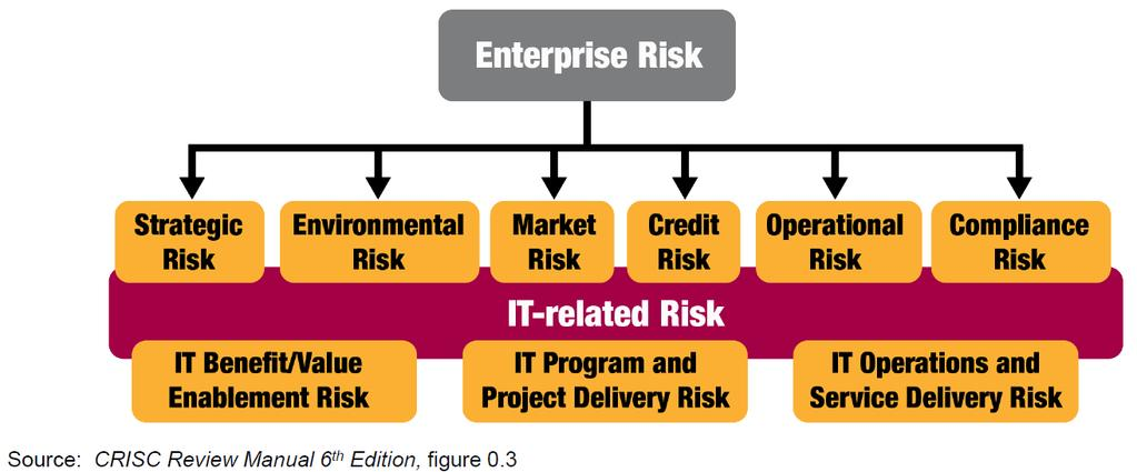 CRISC in vogelvlucht (3) Enterprise and IT-related Risk Types Inclusief change