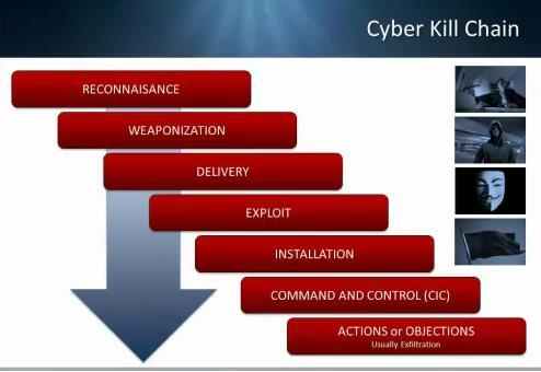 De Cybersecurity kill-chain