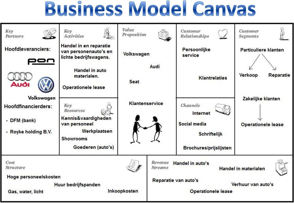 Toelichting Op Business Model Canvas Pdf