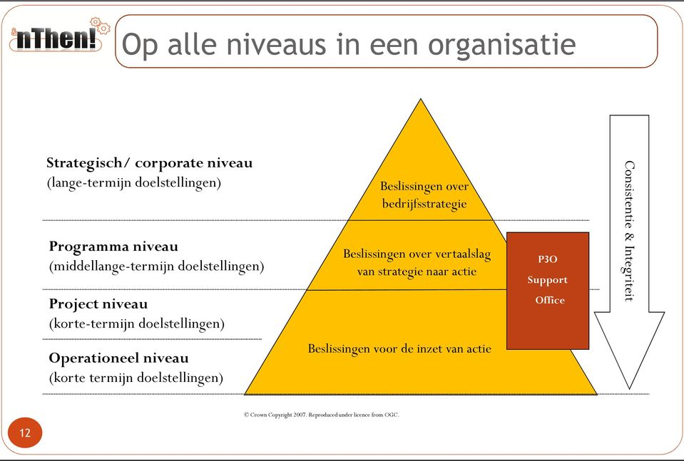 Beslissingen over vertaalslag van strategie naar actie P3O Support Office Consistentie & Integriteit Operationeel