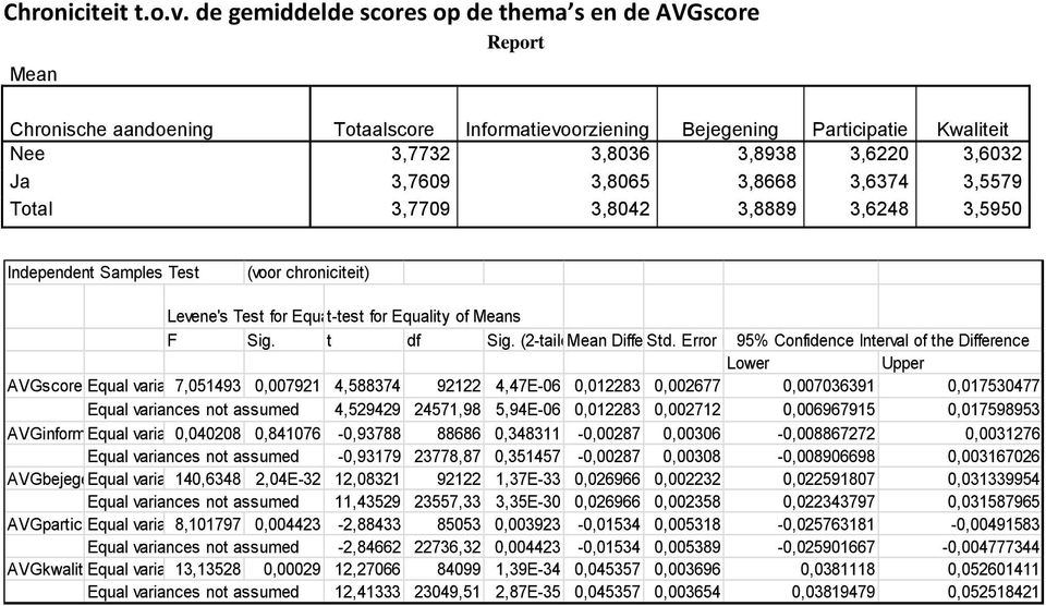 3,8065 3,8668 3,6374 3,5579 Total 3,7709 3,8042 3,8889 3,6248 3,5950 Independent Samples Test (voor chroniciteit) Levene's Test for Equality t-test of for Variances Equality of s F Sig. t df Sig.