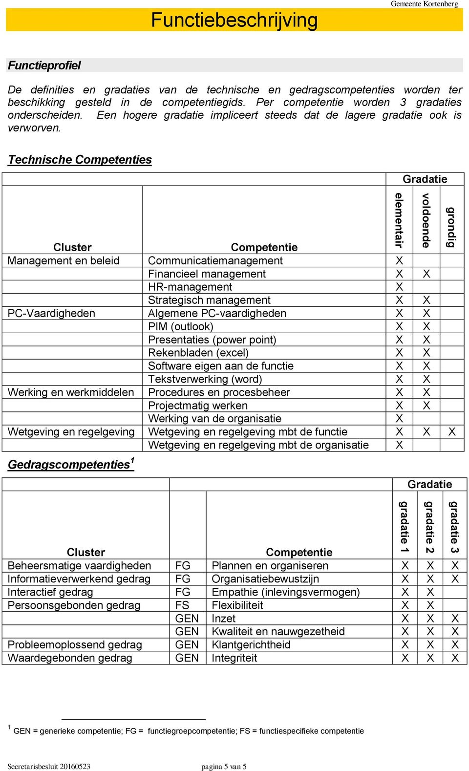 Technische Competenties Gradatie Cluster Competentie Management en beleid Communicatiemanagement X Financieel management X X HR-management X Strategisch management X X PC-Vaardigheden Algemene